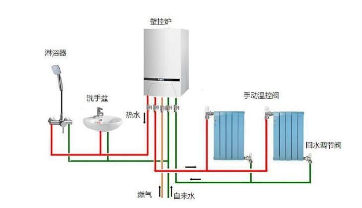 我国家庭壁挂炉采暖有逐渐南下的消费趋势,尤其是长江沿线的城市,许多业主开始已将壁挂炉家庭采暖系统方案作为新房装修的首要指标。然而,壁挂炉家庭采暖系统是一个复杂的系统,更是一个科学的系统,这对于缺乏专业知识的普通用户来讲可能是无从下手。面对市场需求,瑞马壁挂炉品牌免费为您提供最专业的壁挂炉家庭采暖系统解决方案服务。  我国目前采暖市场上存在着不成熟、不规范等诸多问题。随着众多商家的卷入,采暖市场鱼龙混杂的现象明显,质量良莠不齐、低价竞争、售后服务不到位等问题冲击市场,严重损害了消费者的合法权益。而壁挂炉家庭